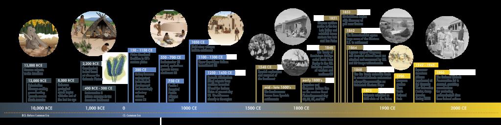 Colorado Archaeological Timeline